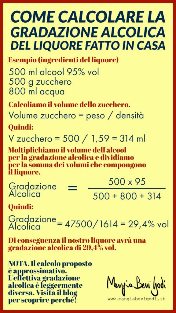 Come calcolare il grado alcolico di un liquore